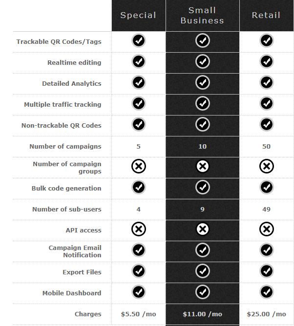 price-list dynamic QR Codes